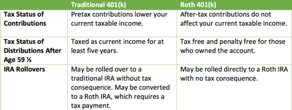 Pros and Cons of In-Plan Roth Conversions - Better Financial